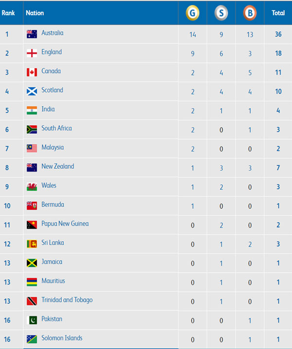 CWG 2018 Day 2 Medal tally