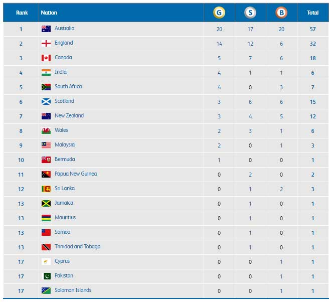 CWG Day 4 Medal tally