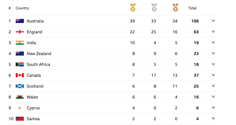 CWG MEDAL TALLY DAY5