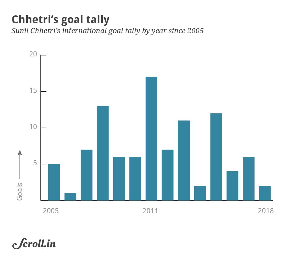 Chhetri Goal Tally